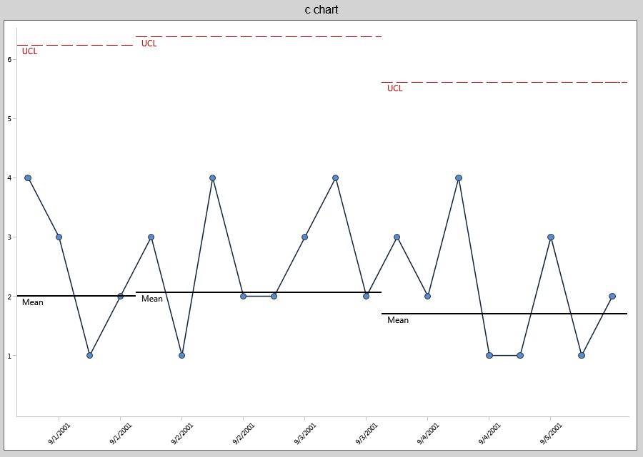 c-chart (What is it? When is it used?) | Data analysis tools ...