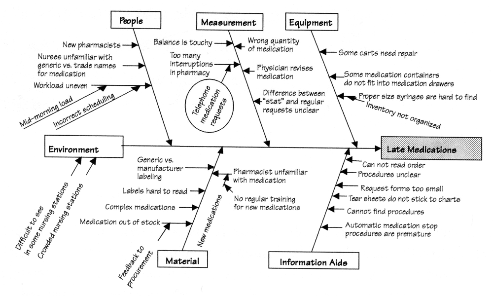 pq systems eline quality quiz - Fishbone Diagram In Healthcare