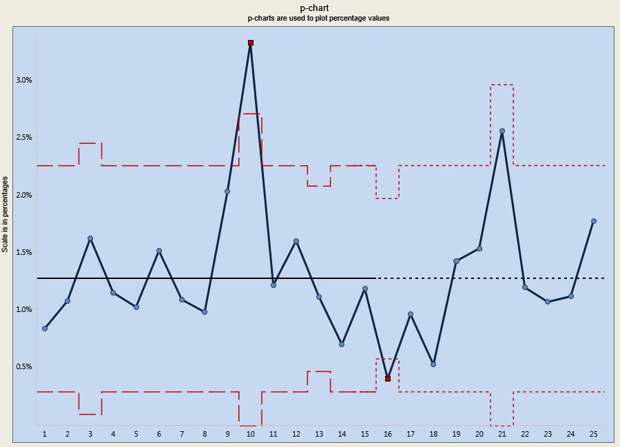 control chart geocvc co