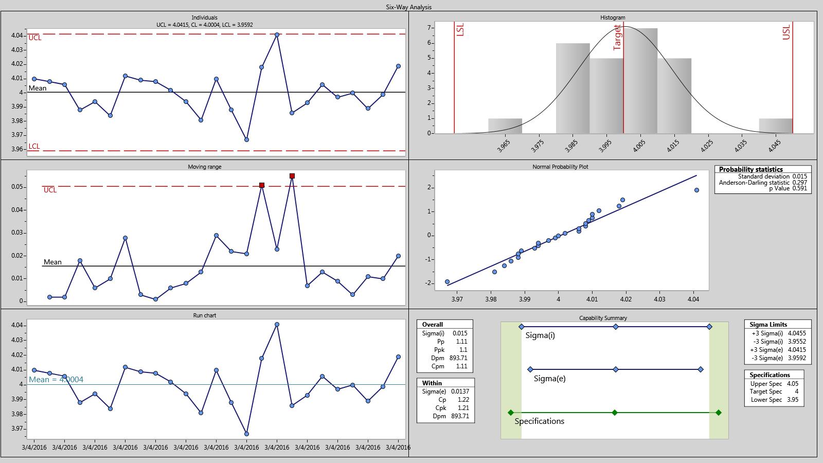 [spc chart process capability youtube] process flowchart