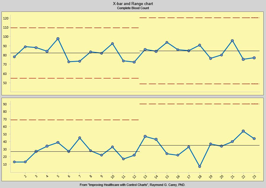 xbar r charts part 2 bpi consulting